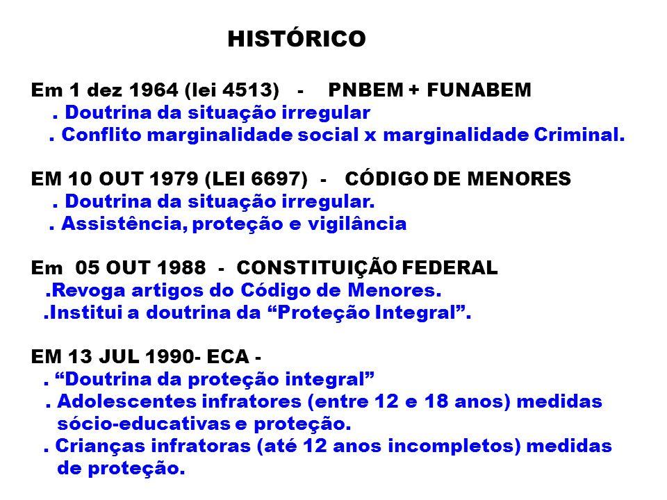 HISTÓRICO Em 1 dez 1964 (lei 4513) - PNBEM + FUNABEM. . Doutrina da situação irregular.