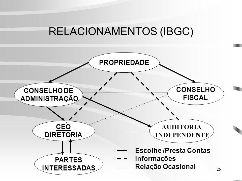 RELACIONAMENTOS (IBGC)