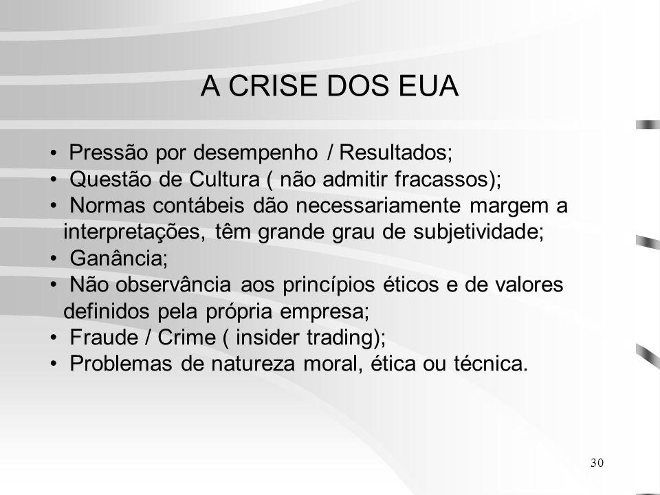 A CRISE DOS EUA Pressão por desempenho / Resultados;