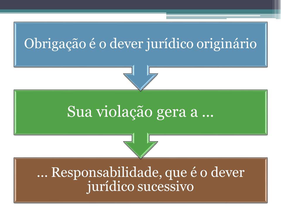 Sua violação gera a ... Obrigação é o dever jurídico originário