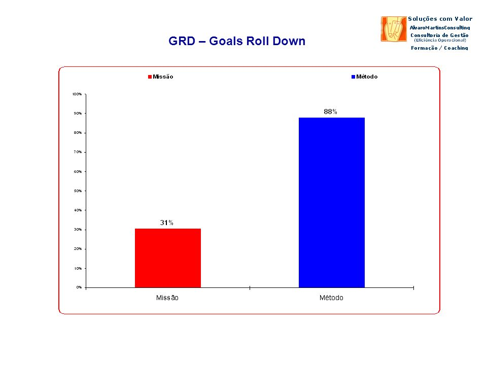 GRD – Goals Roll Down