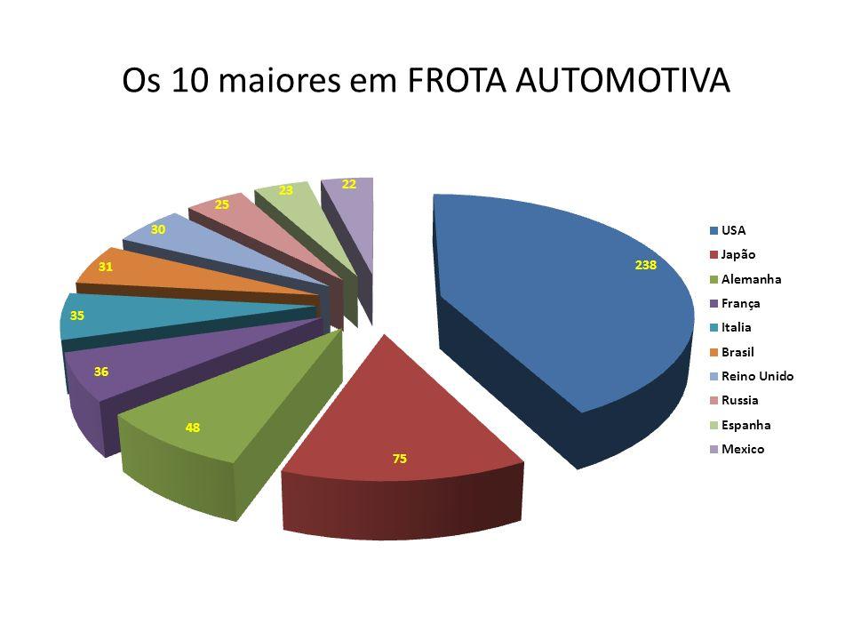 Os 10 maiores em FROTA AUTOMOTIVA