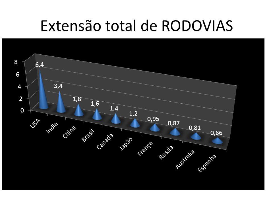 Extensão total de RODOVIAS