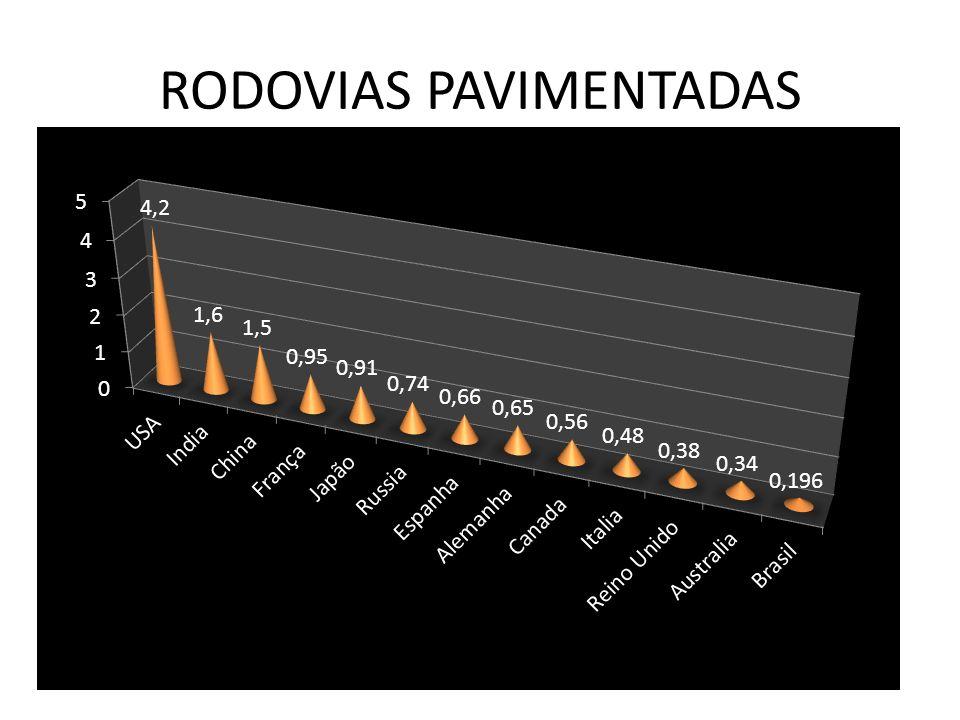 RODOVIAS PAVIMENTADAS