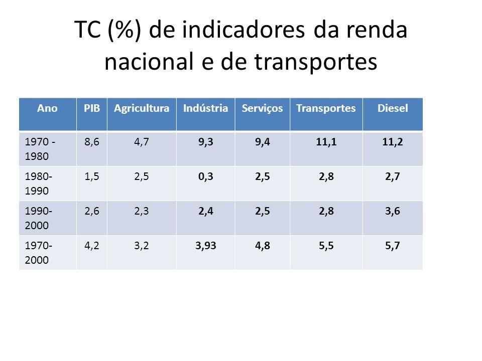 TC (%) de indicadores da renda nacional e de transportes