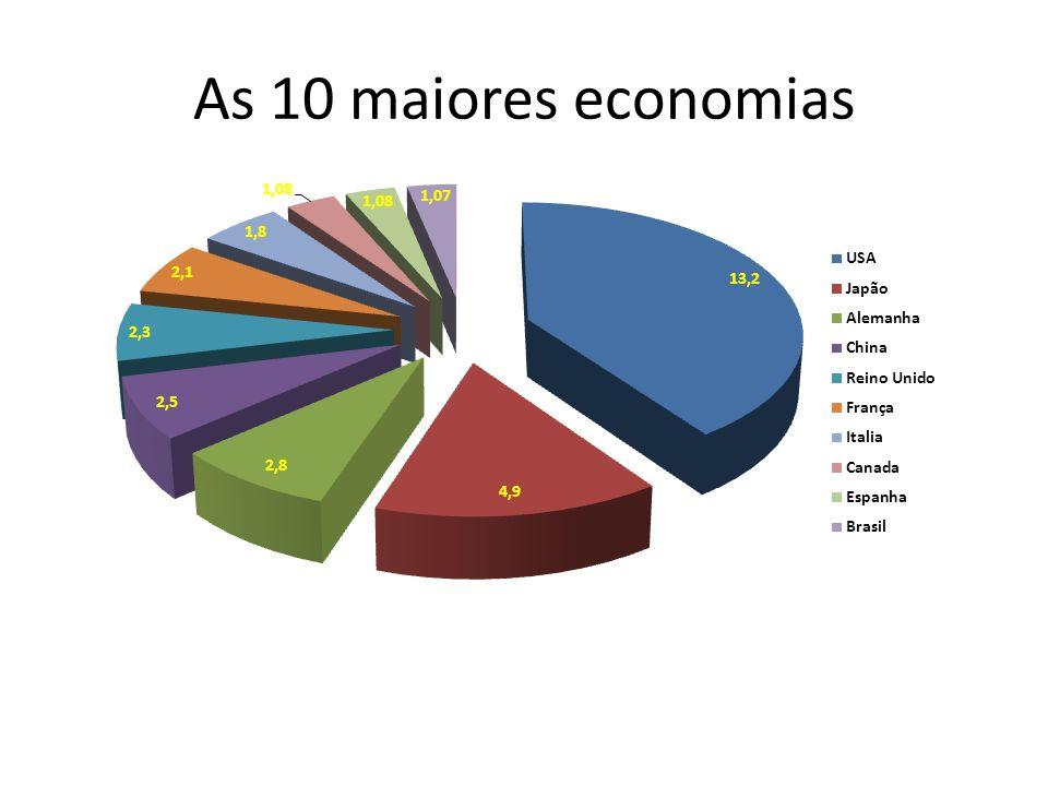 As 10 maiores economias