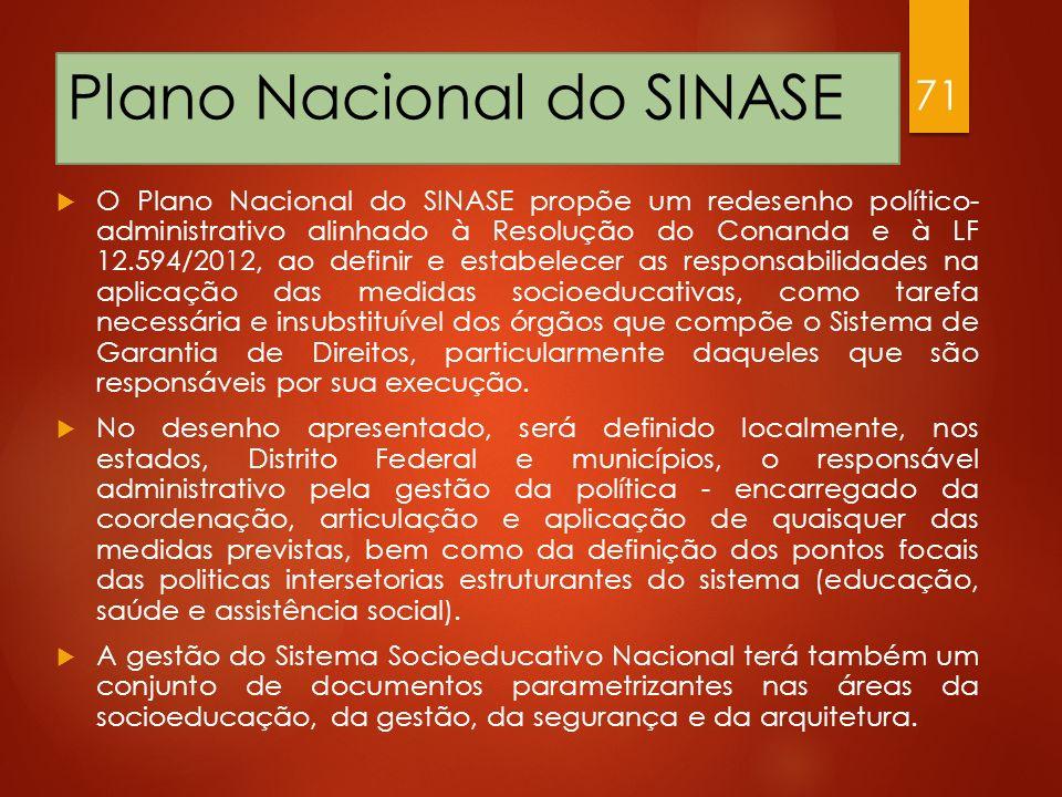 Plano Nacional do SINASE