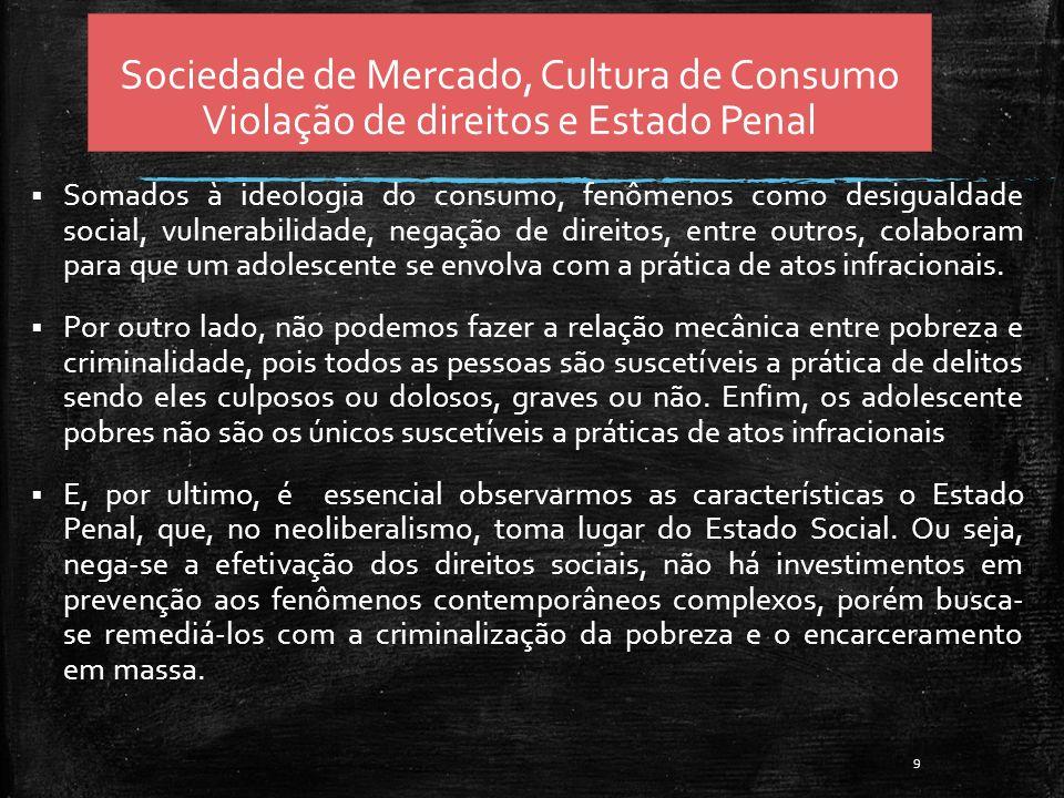 Sociedade de Mercado, Cultura de Consumo Violação de direitos e Estado Penal