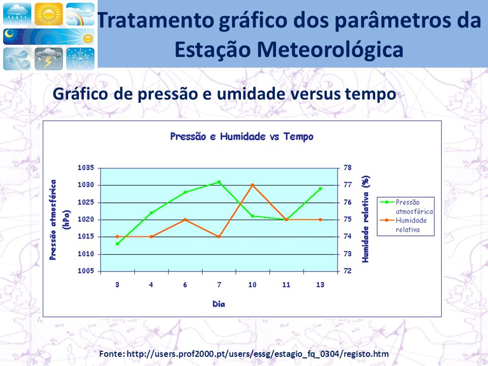 Tratamento gráfico dos parâmetros da Estação Meteorológica