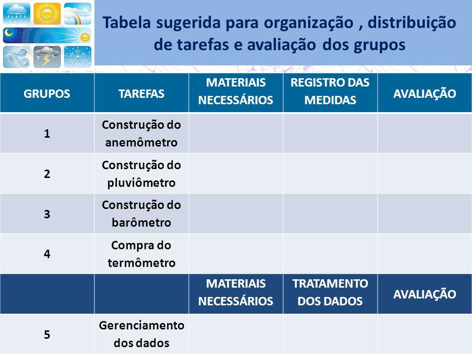 Tabela sugerida para organização , distribuição de tarefas e avaliação dos grupos
