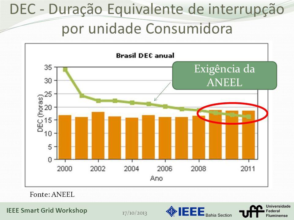 DEC - Duração Equivalente de interrupção por unidade Consumidora