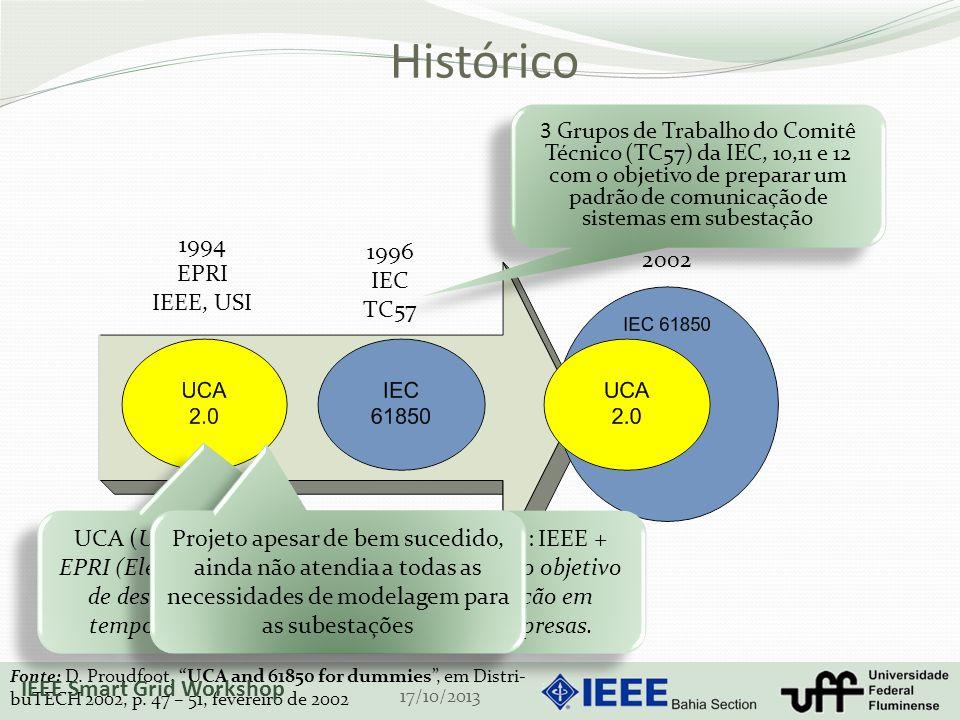 Histórico 1994 EPRI IEEE, USI 1996 IEC TC57 2002