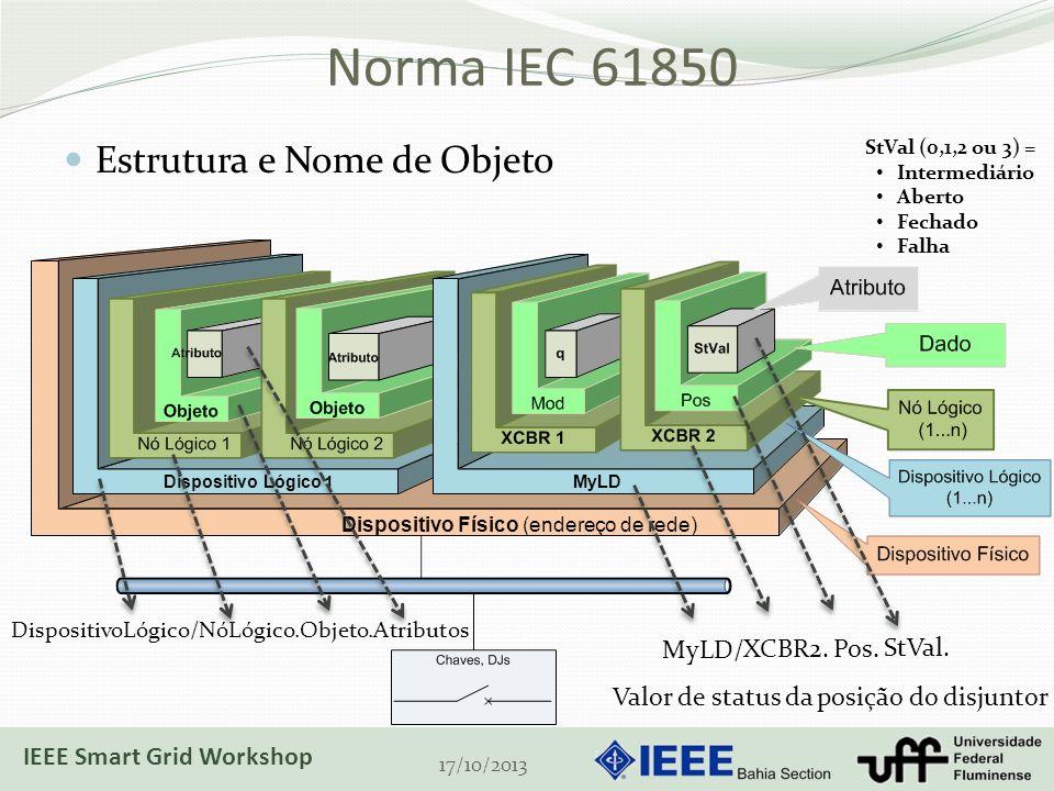 Norma IEC 61850 Estrutura e Nome de Objeto MyLD/ XCBR2. Pos. StVal.