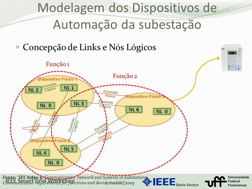 Modelagem dos Dispositivos de Automação da subestação