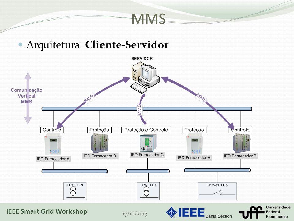 MMS Arquitetura Cliente-Servidor IEEE Smart Grid Workshop 17/10/2013