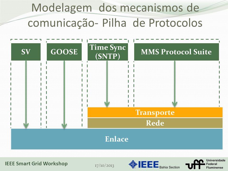 Modelagem dos mecanismos de comunicação- Pilha de Protocolos