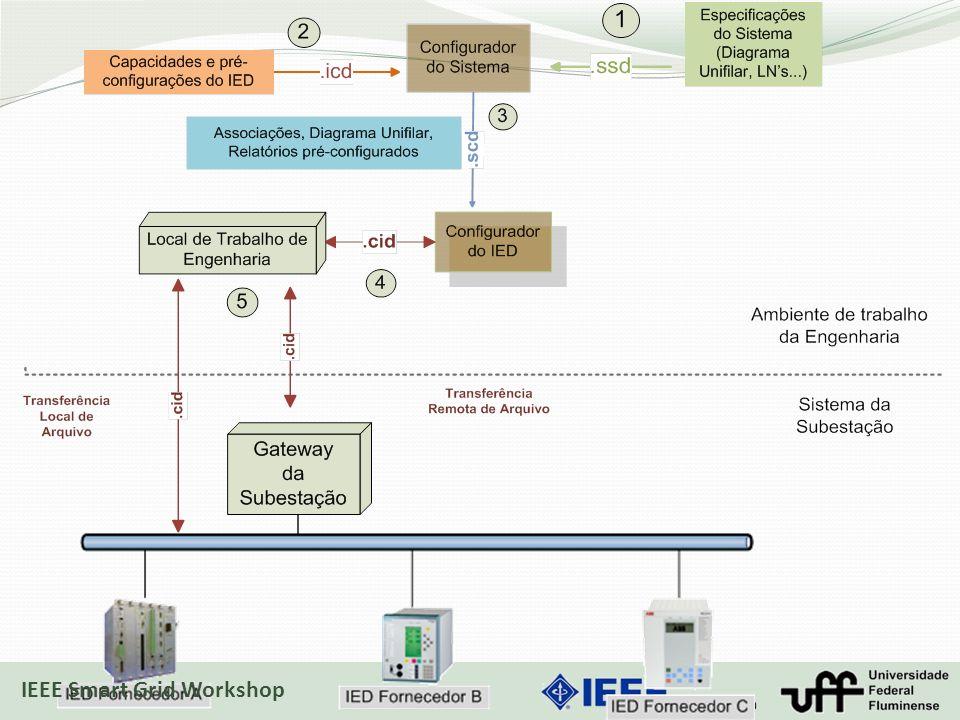 IEEE Smart Grid Workshop