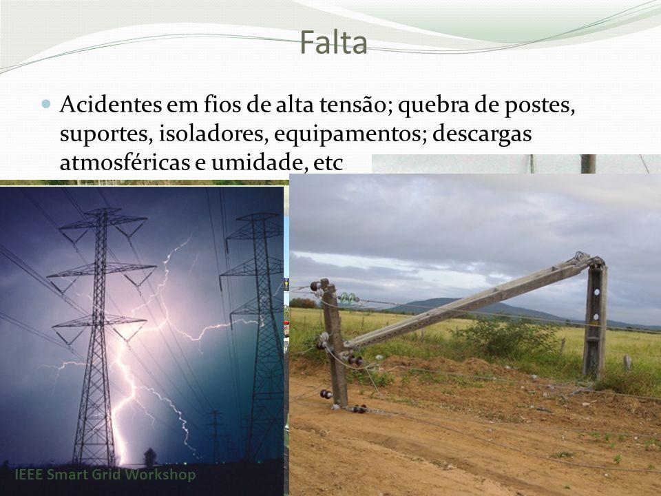 Falta Acidentes em fios de alta tensão; quebra de postes, suportes, isoladores, equipamentos; descargas atmosféricas e umidade, etc.