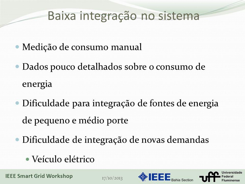 Baixa integração no sistema