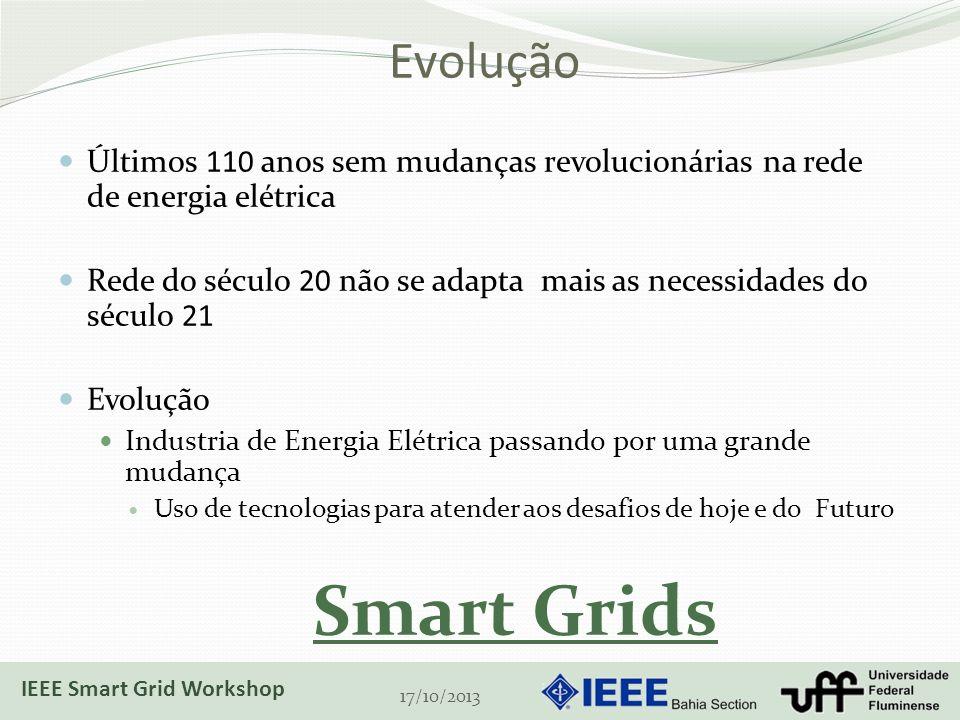 Evolução Últimos 110 anos sem mudanças revolucionárias na rede de energia elétrica.