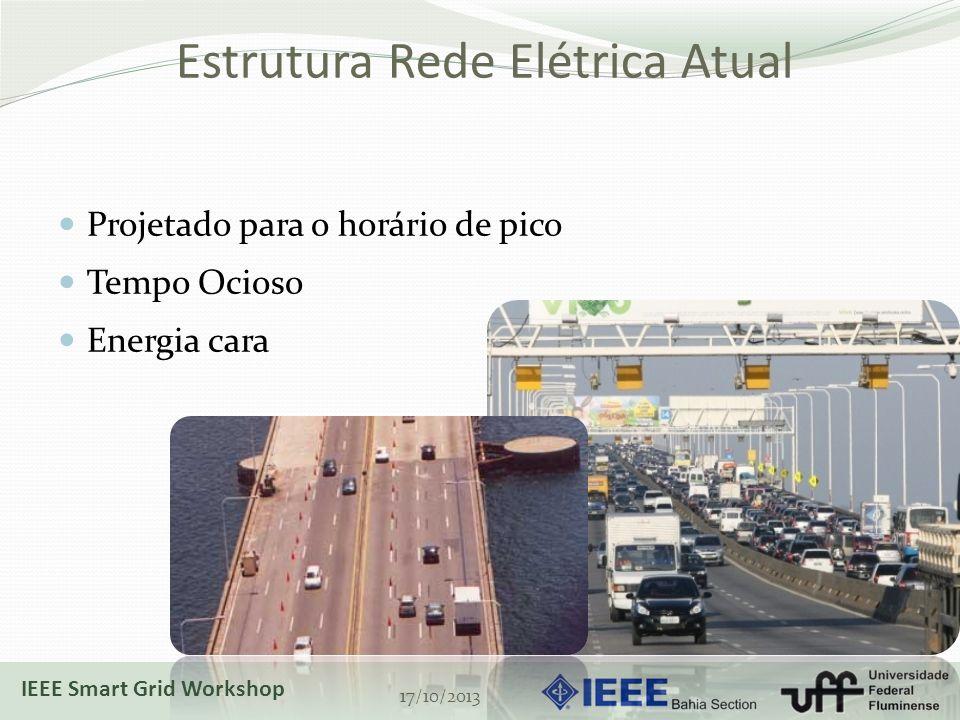 Estrutura Rede Elétrica Atual