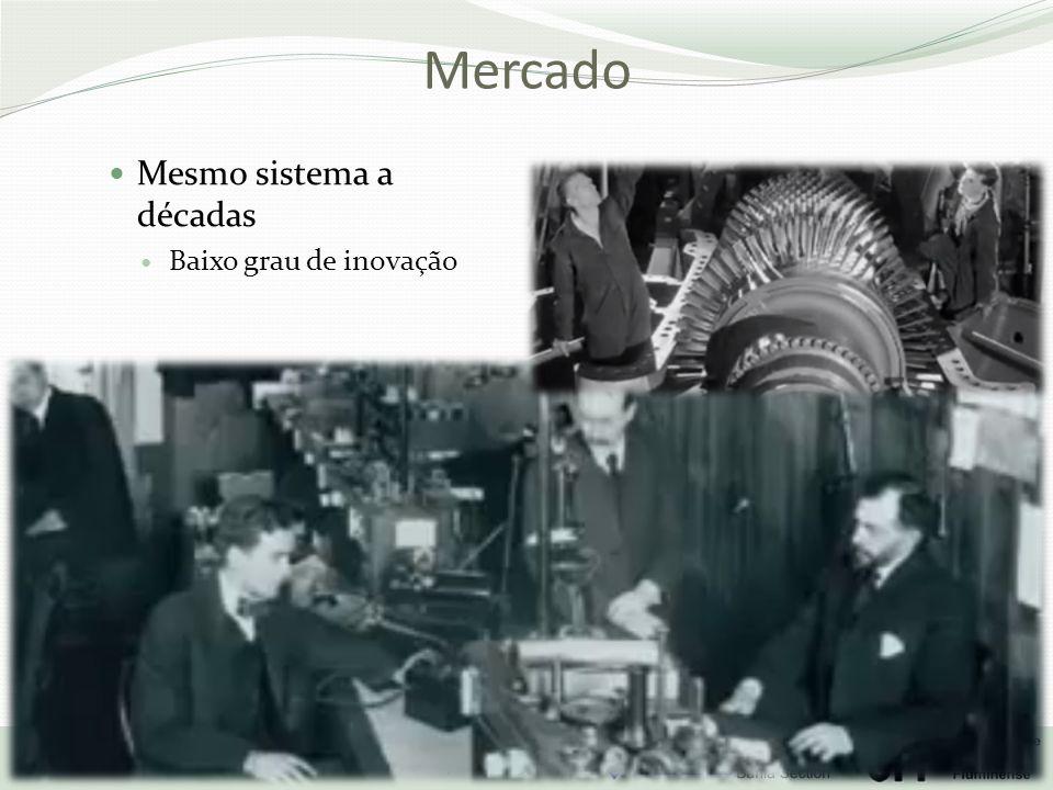 Mercado Mesmo sistema a décadas Baixo grau de inovação 17/10/2013
