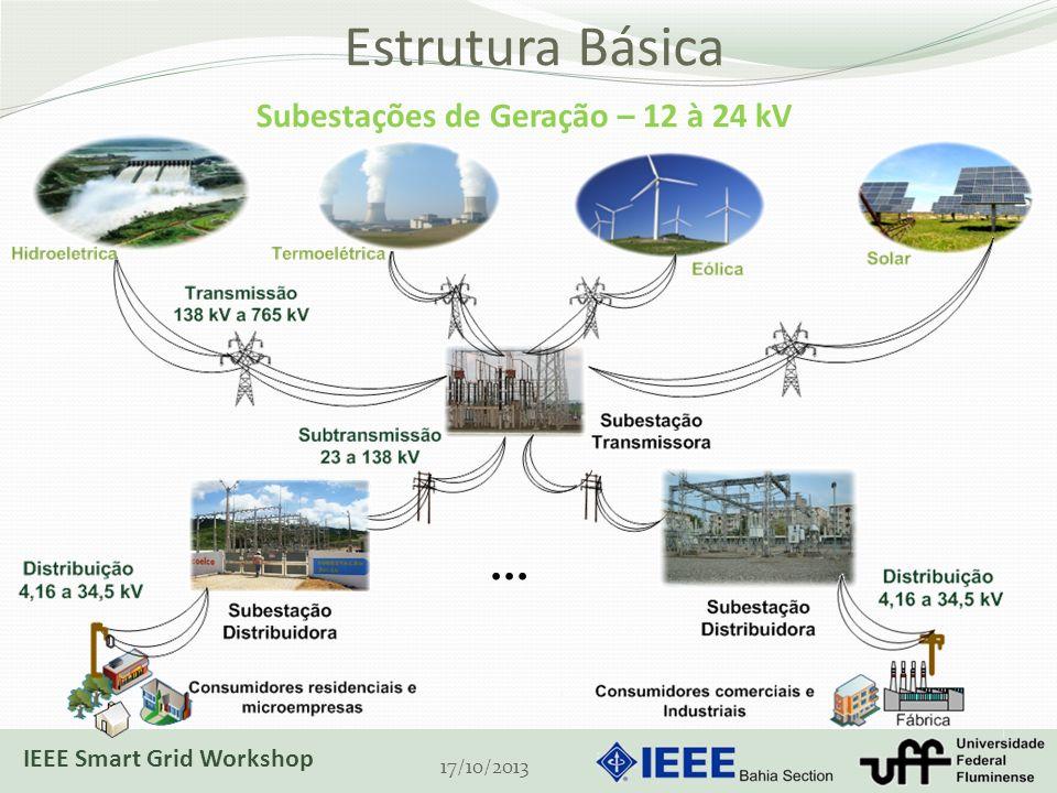Estrutura Básica ... Subestações de Geração – 12 à 24 kV