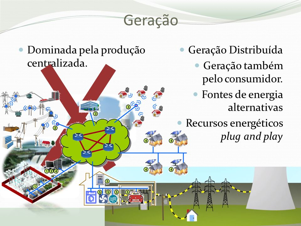 Geração Dominada pela produção centralizada. Geração Distribuída