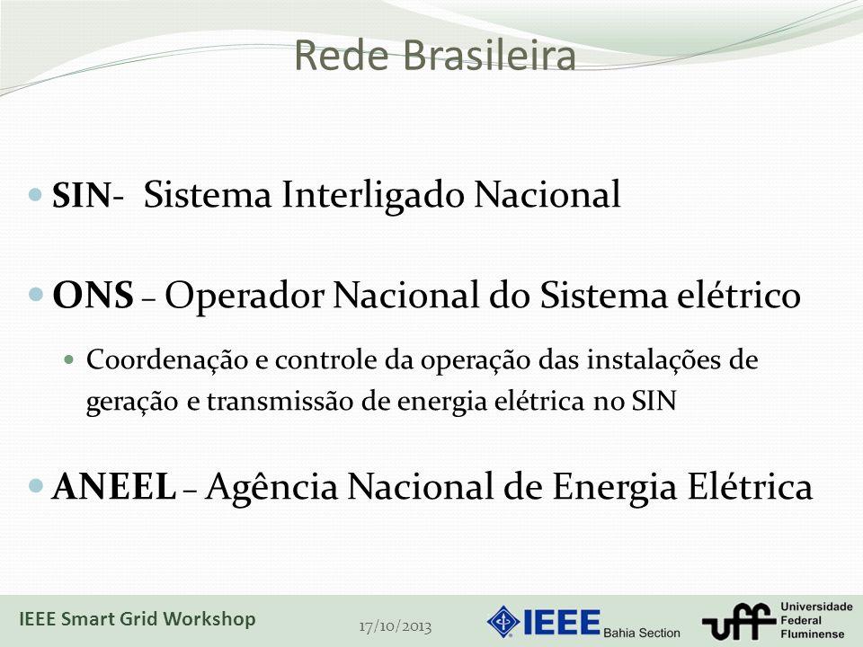 Rede Brasileira ONS – Operador Nacional do Sistema elétrico