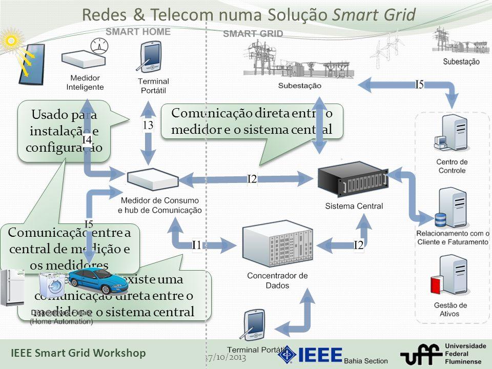 Redes & Telecom numa Solução Smart Grid