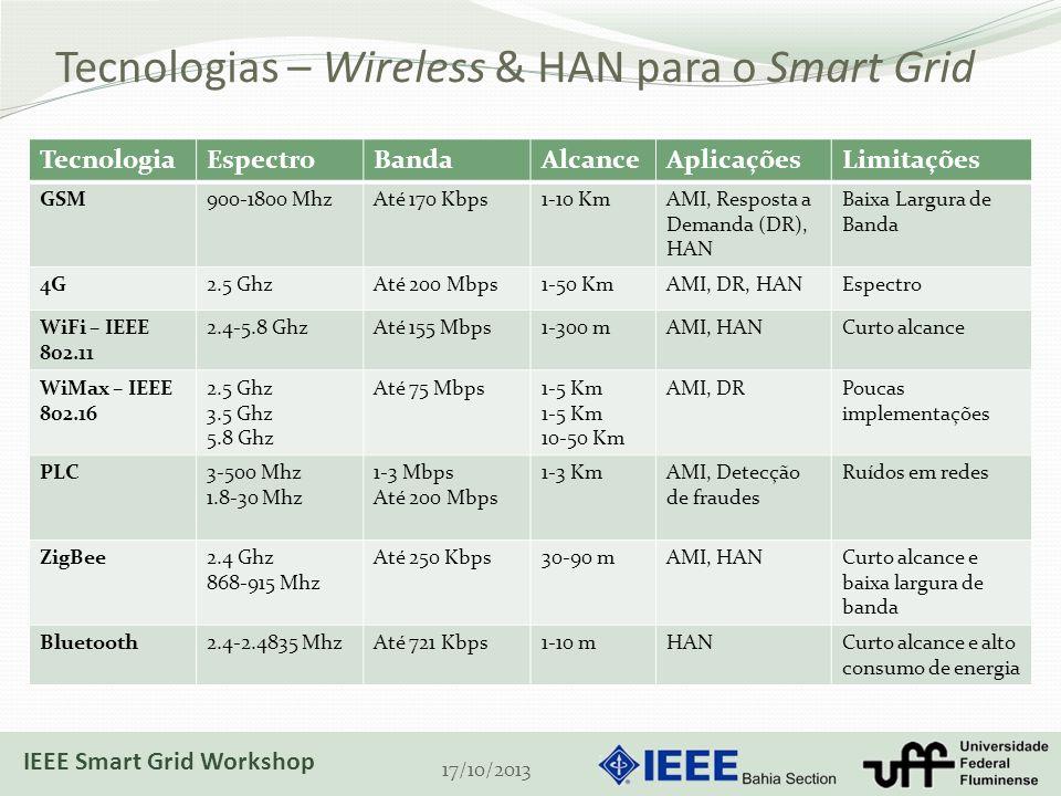 Tecnologias – Wireless & HAN para o Smart Grid