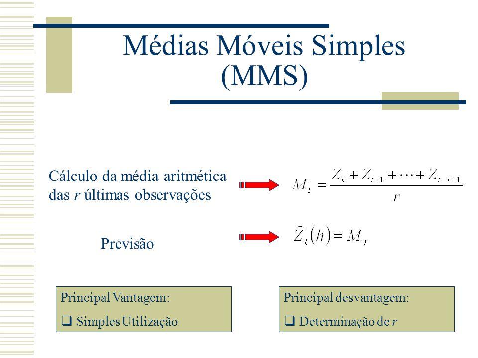 Médias Móveis Simples (MMS)