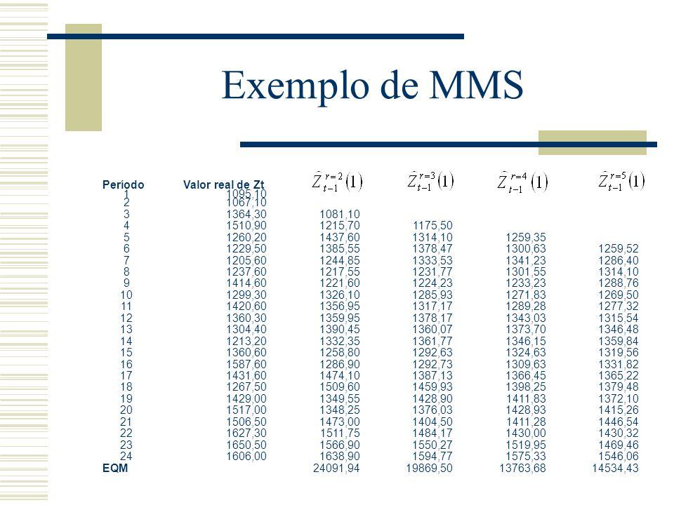 Exemplo de MMS 1. 1095,10. 2. 1067,10. 3. 1364,30. 1081,10. 4. 1510,90. 1215,70. 1175,50.