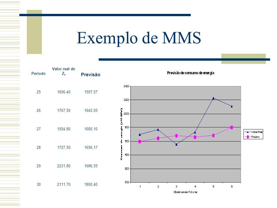 Exemplo de MMS Previsão 25 1696,40 1597,57 26 1767,50 1645,05 27