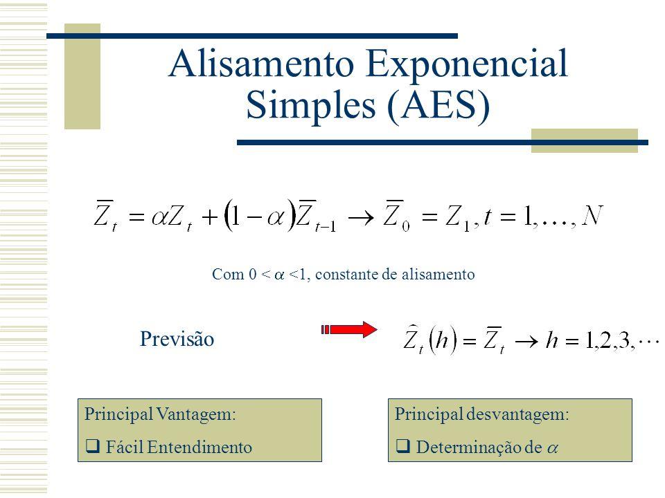 Alisamento Exponencial Simples (AES)