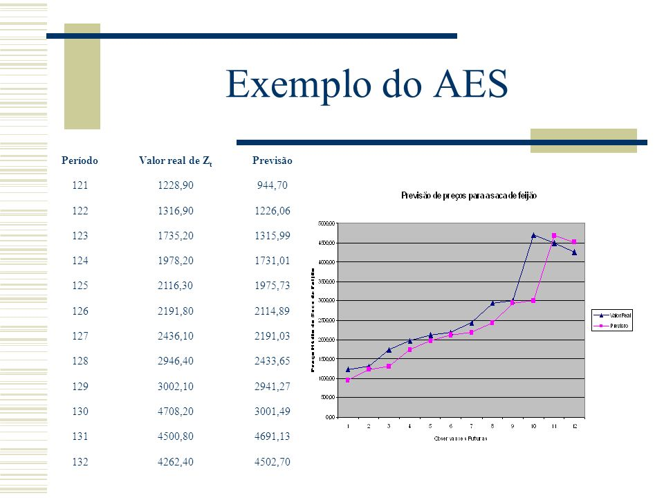 Exemplo do AES 121. 1228,90. 944,70. 122. 1316,90. 1226,06. 123. 1735,20. 1315,99. 124. 1978,20.