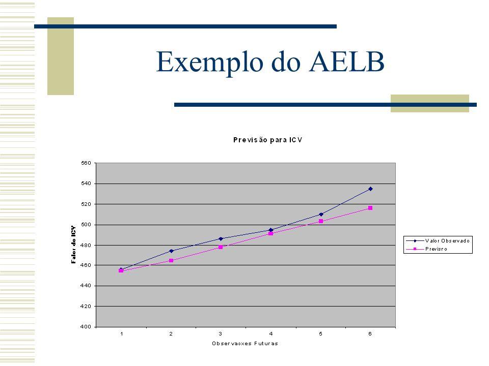 Exemplo do AELB