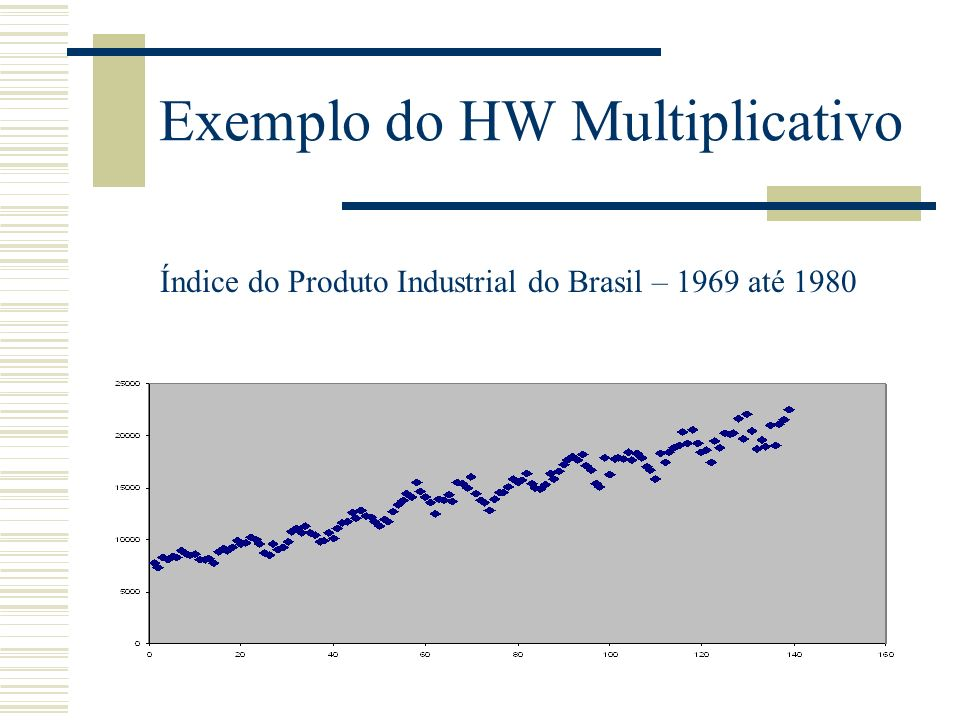 Exemplo do HW Multiplicativo