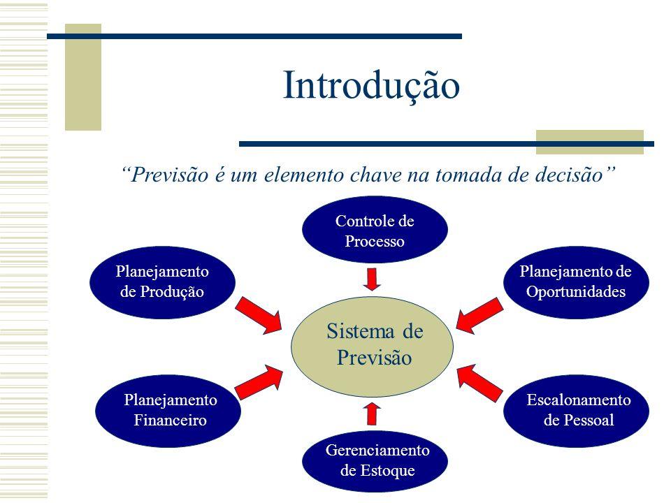 Introdução Previsão é um elemento chave na tomada de decisão