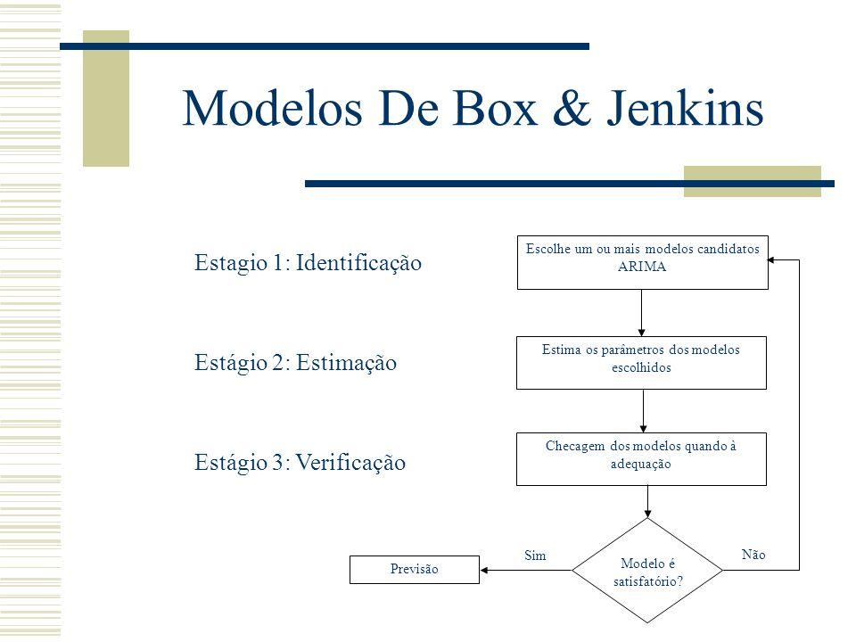 Modelos De Box & Jenkins
