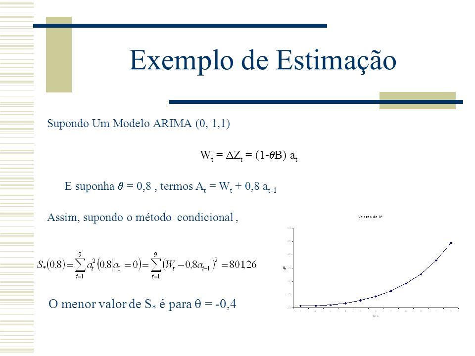 Exemplo de Estimação O menor valor de S* é para  = -0,4