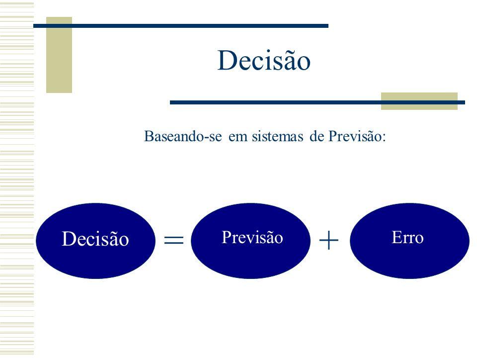 Decisão Baseando-se em sistemas de Previsão: = + Decisão Previsão Erro