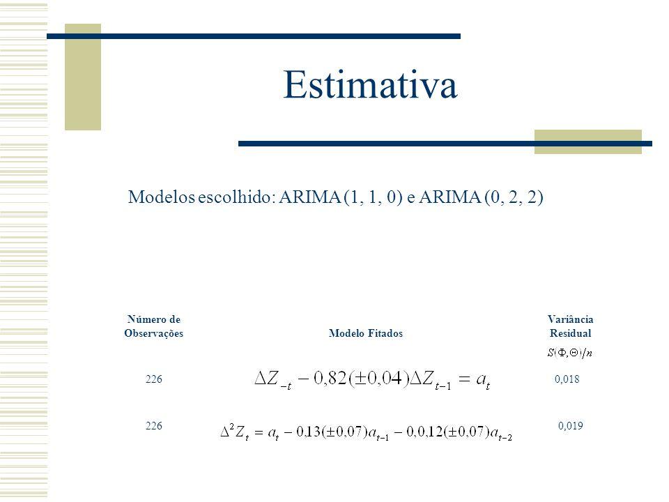 Estimativa Modelos escolhido: ARIMA (1, 1, 0) e ARIMA (0, 2, 2) 226