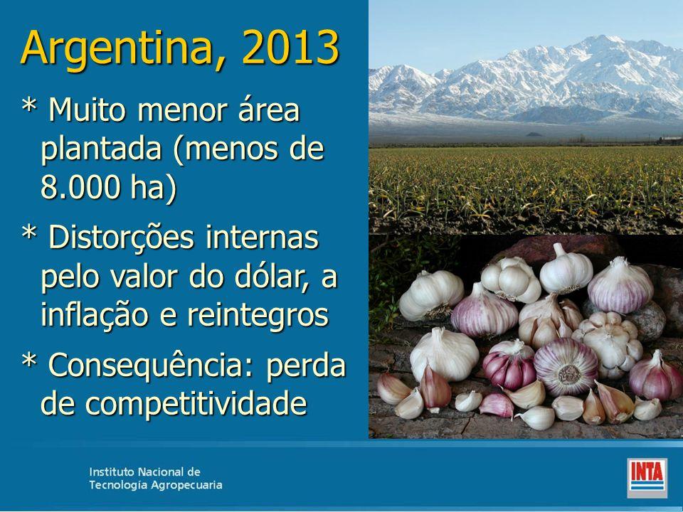 Argentina, 2013 * Muito menor área plantada (menos de 8.000 ha)