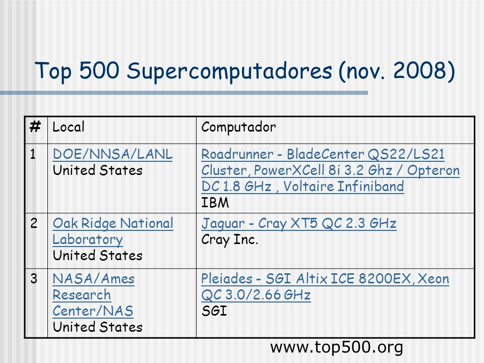 Top 500 Supercomputadores (nov. 2008)