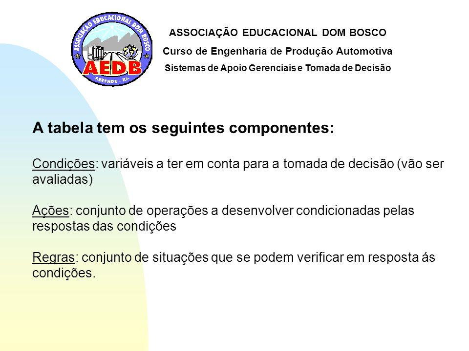A tabela tem os seguintes componentes: