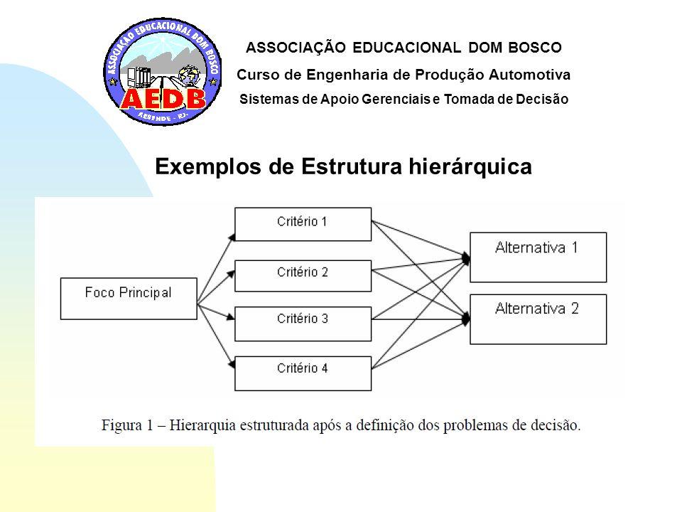 Exemplos de Estrutura hierárquica