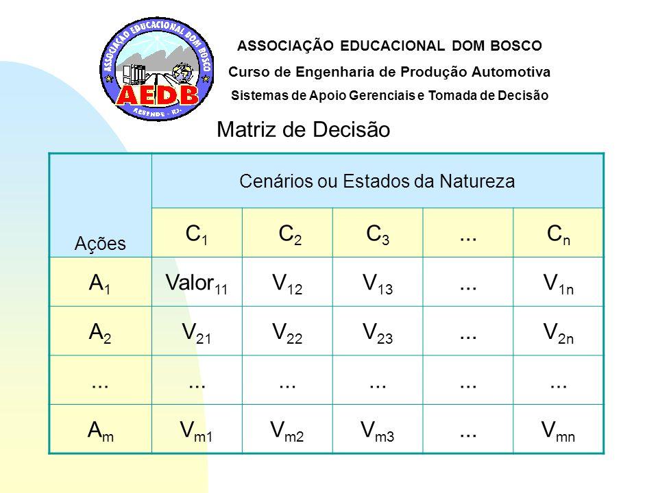 Matriz de Decisão C1 C2 C3 ... Cn A1 Valor11 V12 V13 V1n A2 V21 V22