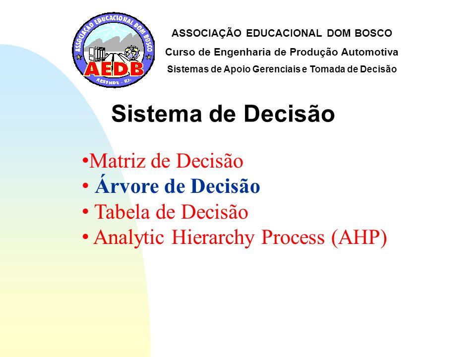 Sistema de Decisão Matriz de Decisão Árvore de Decisão