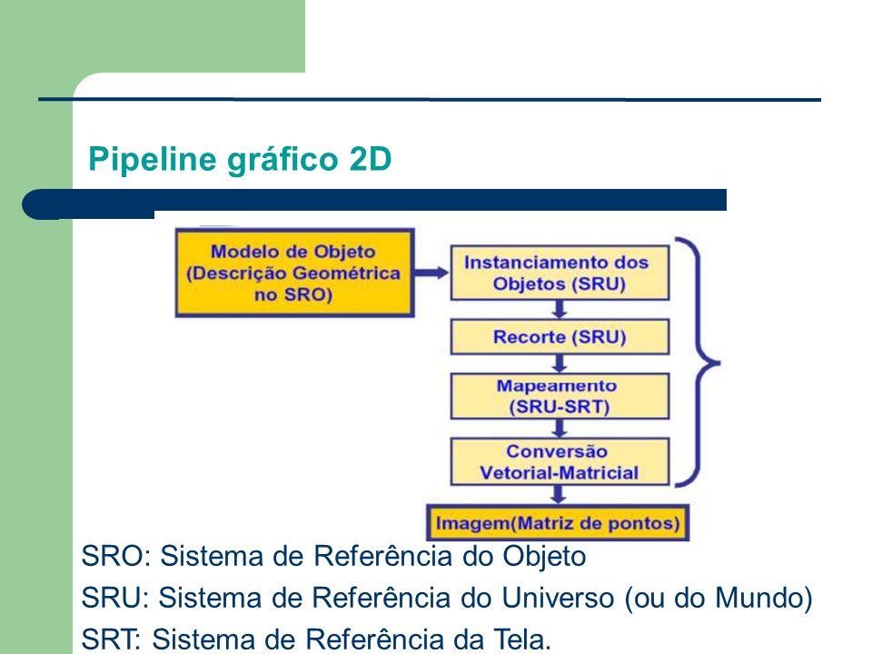 Pipeline gráfico 2D SRO: Sistema de Referência do Objeto